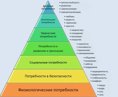 Принципы саморазвития